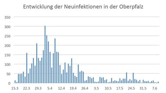 Infektionszahlen Deutschland Aktuell