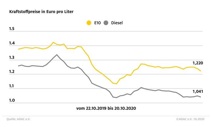 Kraftstoffpreise: Super E10 geht um 1,8 Cent zurück